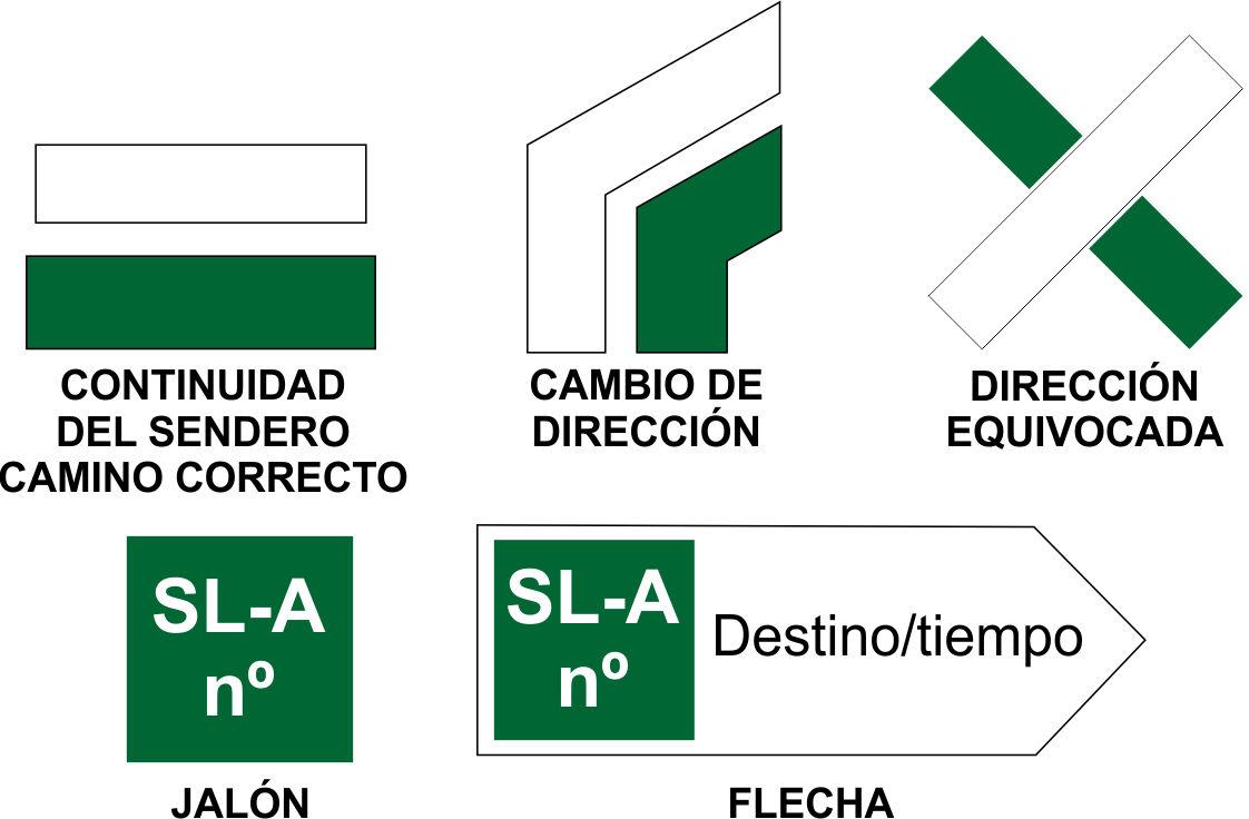 Señales senderos locales de Andalucía