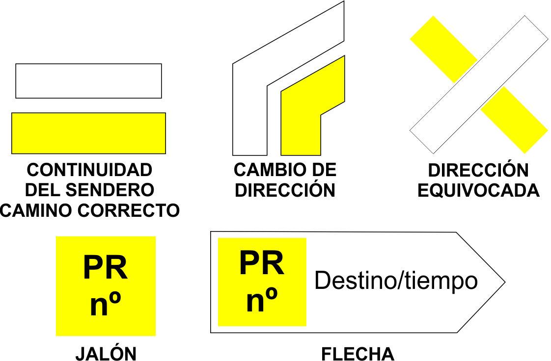 Señalización PR